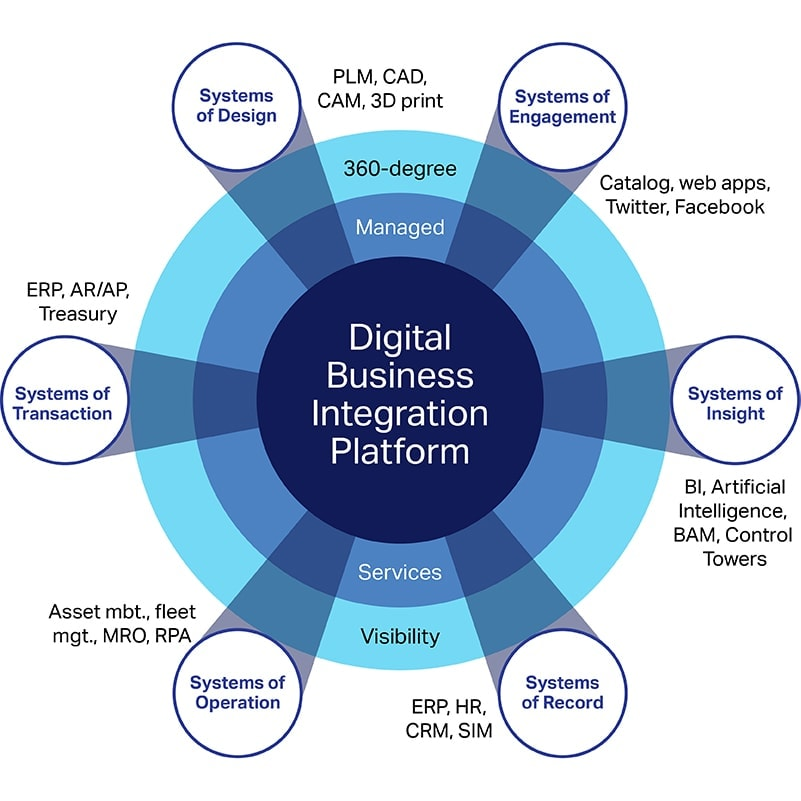 The 6 components of the digital business integration platform